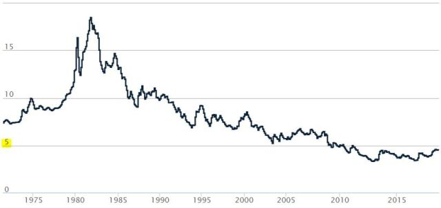 Average Rates Since 1971 - Freddie Mac