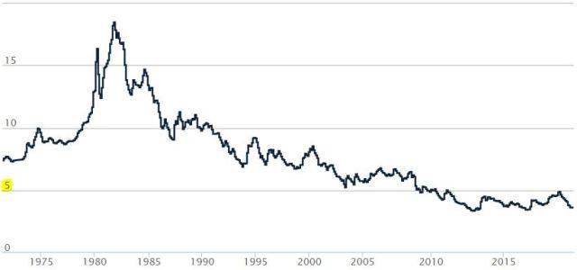 Average Rates Since 1971 - Freddie Mac